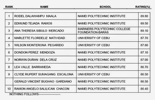 List Of Successful Examinees In The September 2014 Naval Architect And Marine Engineer Licensure Examination