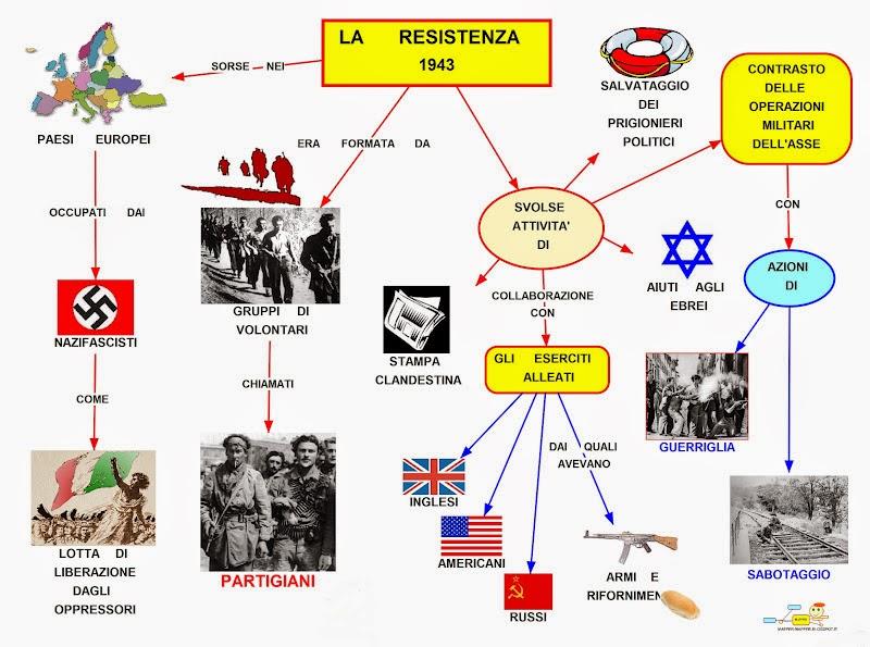 Risultati immagini per mappa concettuale sulla resistenza