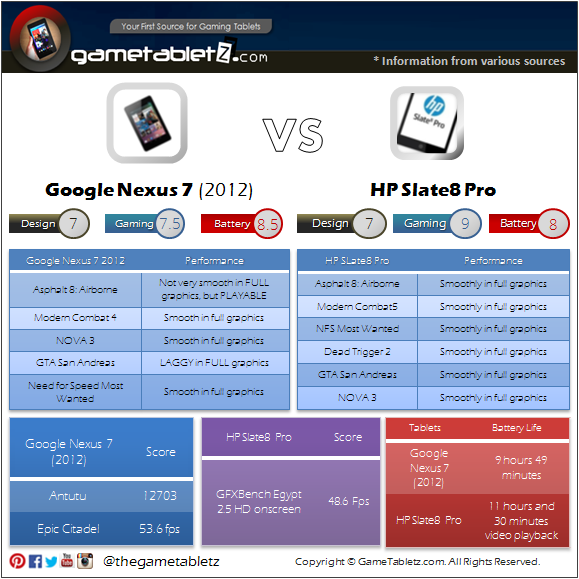 Google Nexus 7 (2012) VS HP Slate8 Pro benchmarks and gaming performance