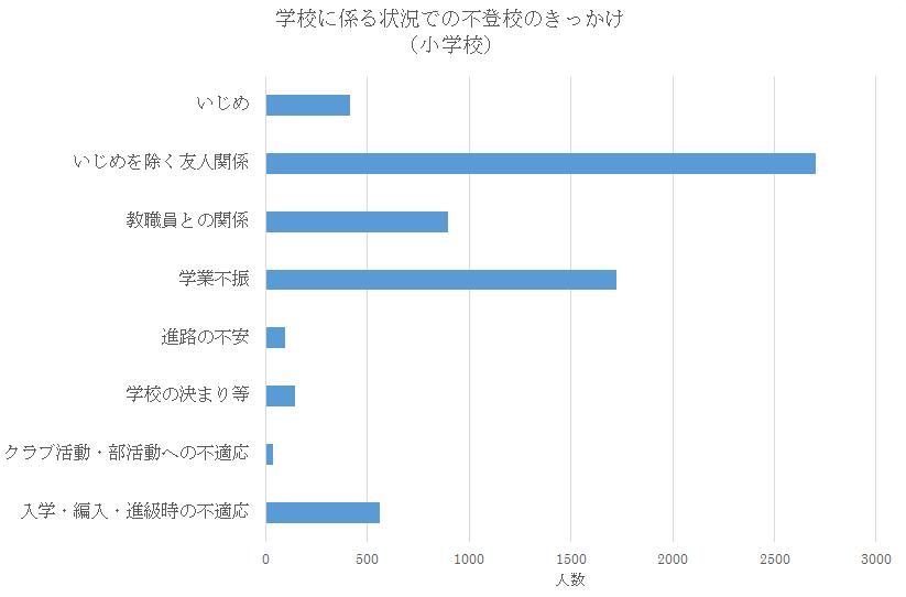 小学生の不登校になったきっかけ(原因)の状況 文部科学省調査(H25年度)