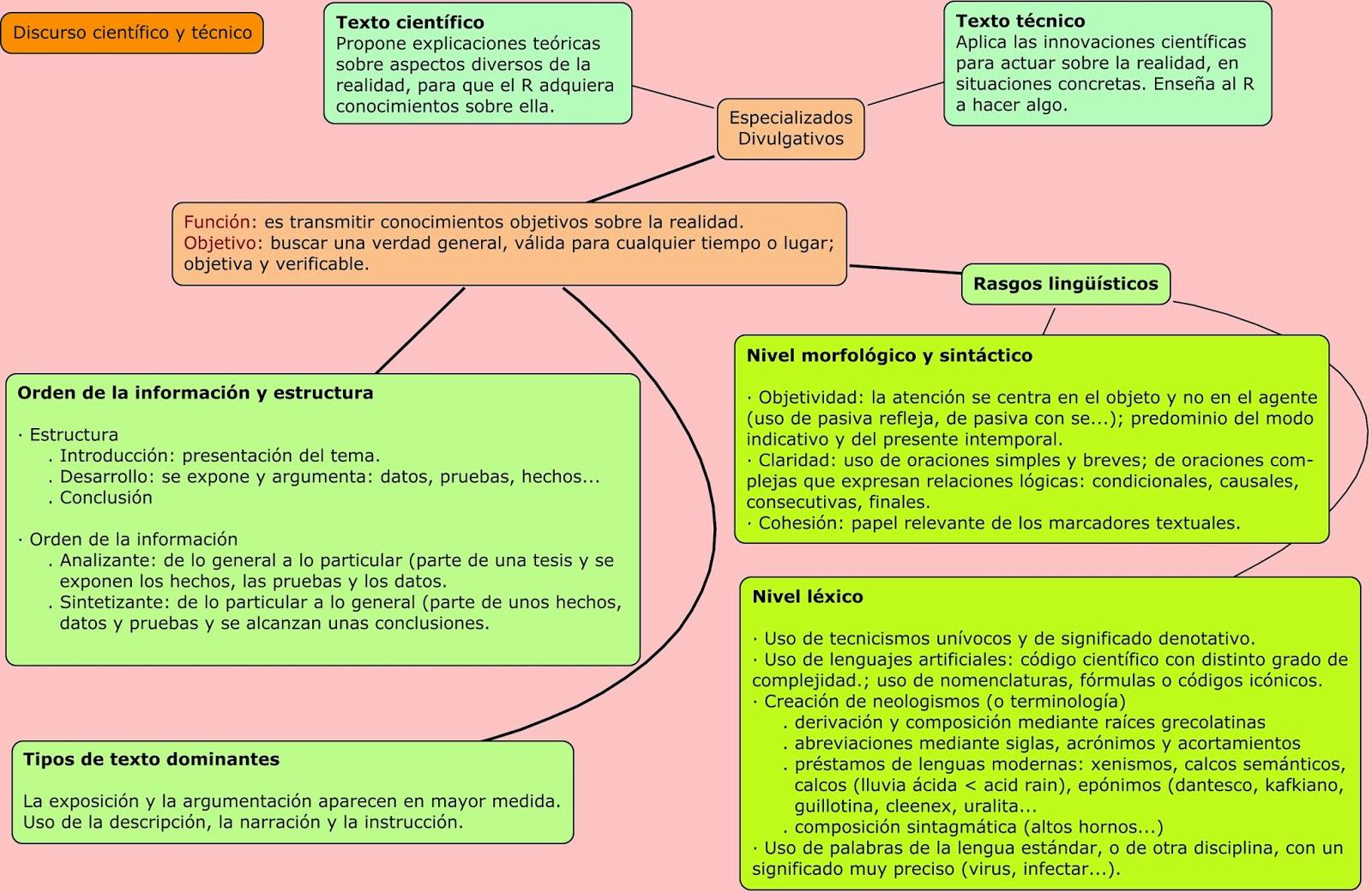 Alumnos en red(ados): Los textos científicos, técnicos y humanísticos