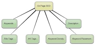 Memaksimalkan SEO Onpage Blogspot Anda