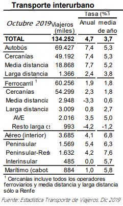 Pierden viajes MD y LD (no AVE) y el Avión supera en 1,3 puntos al AVE en lo que va de año