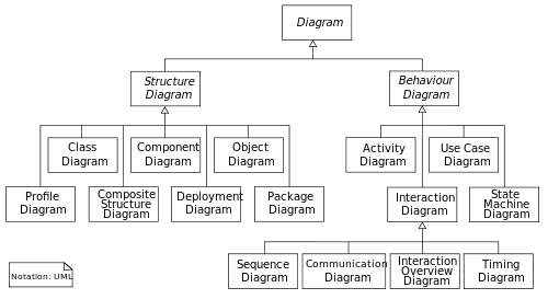 what is uml  uml diagram types and examplesuml diagram types