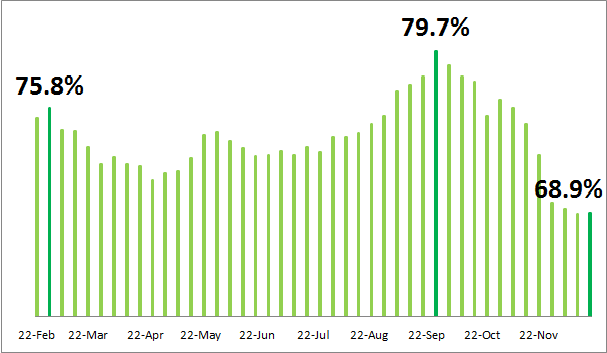 Melbourne 4-weekend rolling average clearance rate 2014