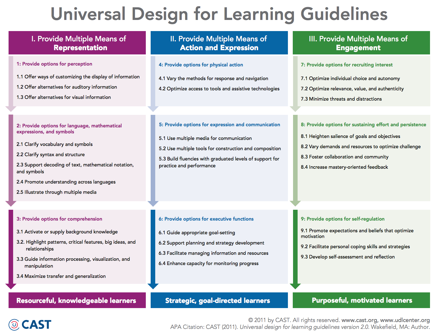 Universal Design Classroom Examples : Universal design for learning guidelines educational