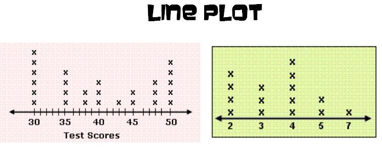 Line Plot Worksheets – Line Plot Worksheets