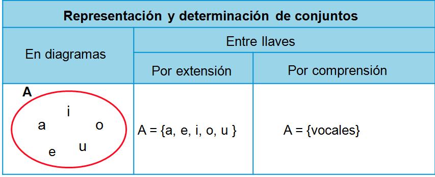 Matematicas Tercero primaria: Teoria de conjuntos