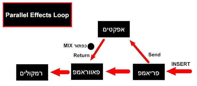 parallel effects loop