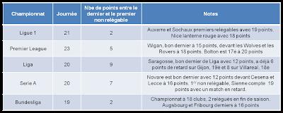 La L1 est-elle plus intéressante que les autres championnats européens ?