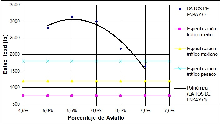 Curva Estabilidad vs. Porcentaje de Asfalto