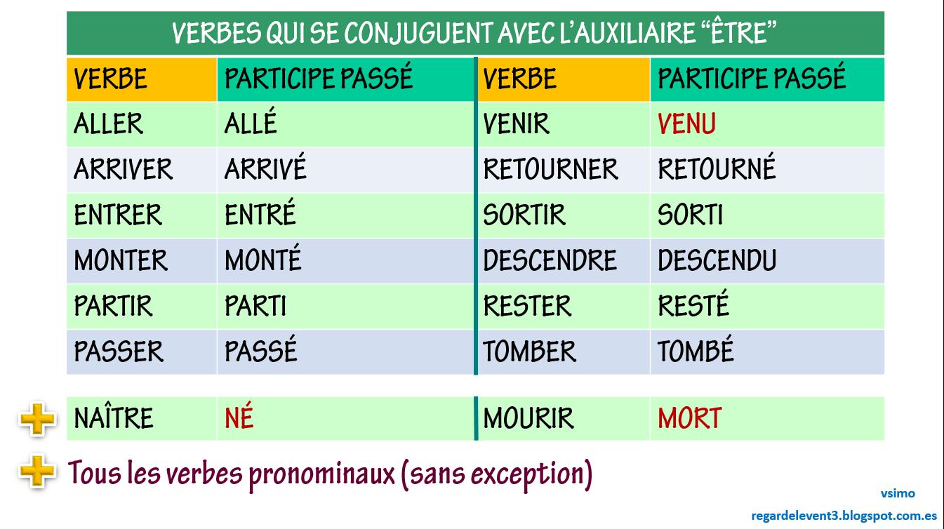 Regardelevent3 Revision Du Passe Compose 2 L Auxiliaire A Utiliser