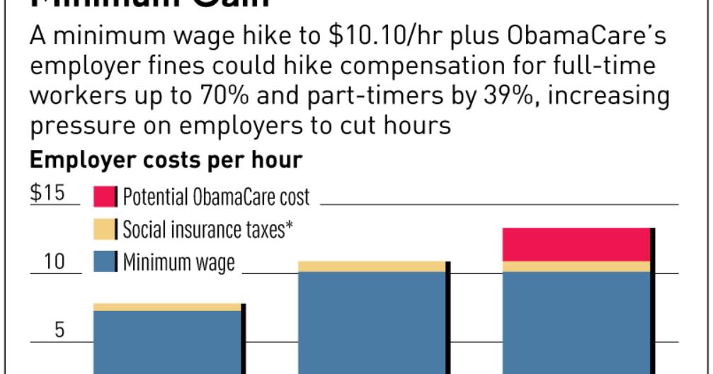 essays on minimum wage increase