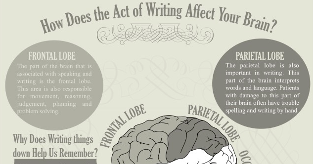 is writing good for your brain