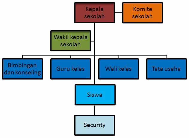 Struktur organisasi sekolah ~ SMP NEGERI 3 CIMAHI
