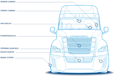 El camió de conducció autònoma