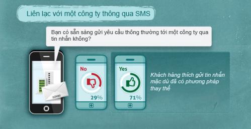 thong-ke-sms-marketing-4