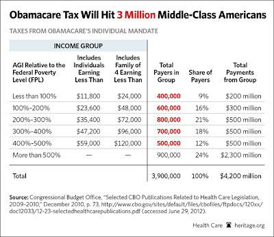 income limit opt out of obama care