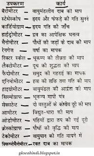 Barometer, Stethescope measurements GK in Hindi