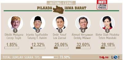 Hasil Quick Count Pilkada Jawa Barat 201