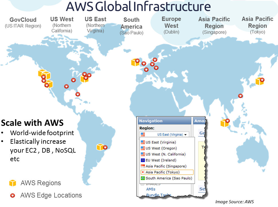 Cloud, Big Data and Mobile: Exploring Amazon Availability Zones