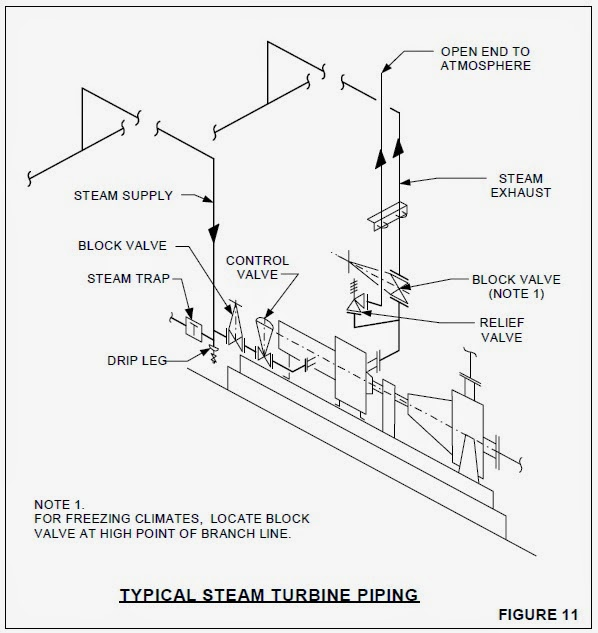 Typical Steam Turbine Piping