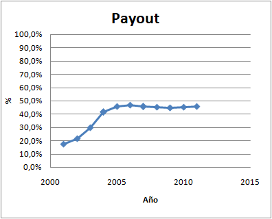 Payout Viscofan
