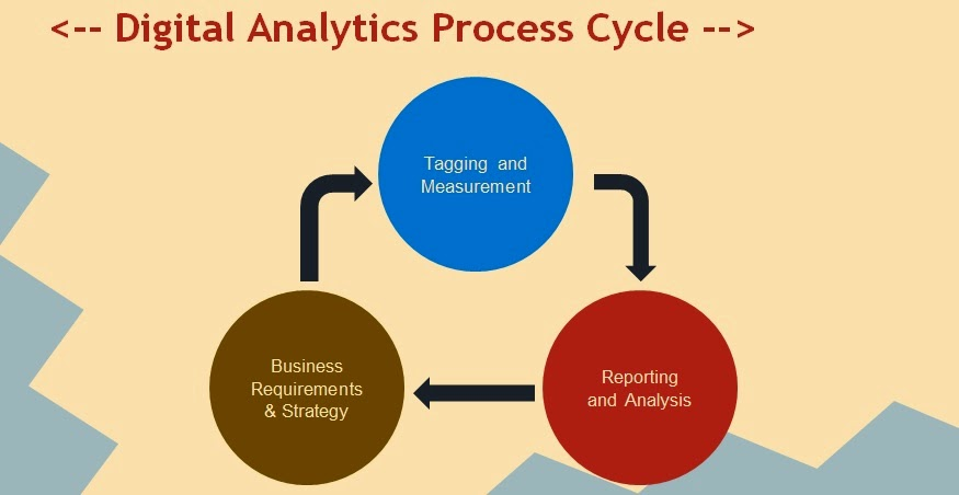 digital-analytics-framework-process-cycle
