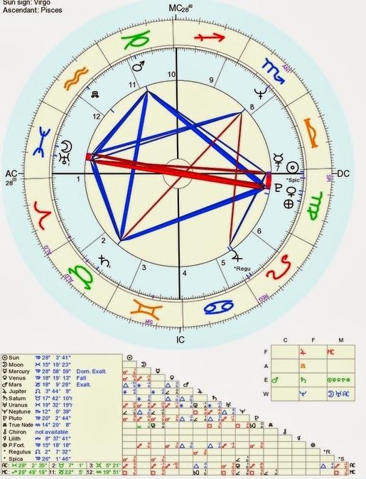 Mapa natal, mapa astrológico, mapa astral