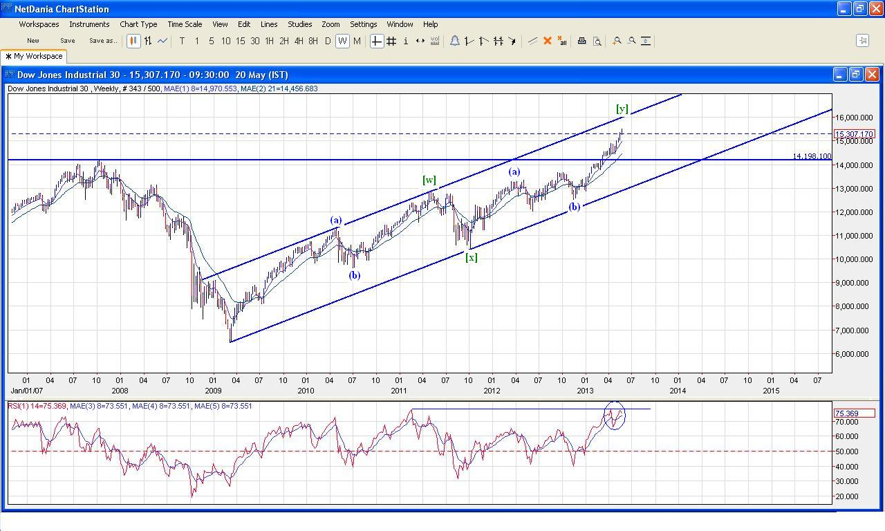 Dow Jones, Dollar Index - Technical Update
