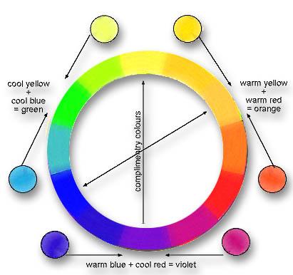 Colour theory teori warna making color senyawa warna adalah warna yang mengandung campuran dari tiga primary semua cokelat dan warna khaki adalah warna bumi senyawa ccuart Gallery