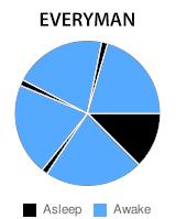 The Everyman cycle