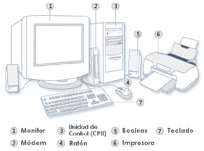 Partes de la computadora para niños de primaria para colorear - Imagui