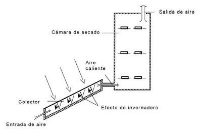 funcionamiento de un secador: