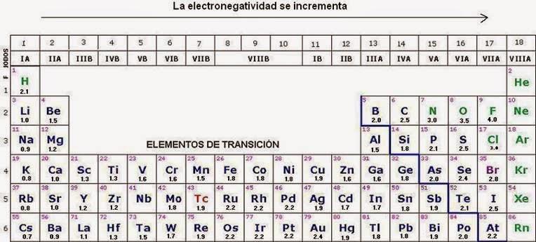 Fisicoqumica 3 secundaria abril 2015 electronegatividad urtaz Image collections