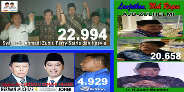 Ferry Unggul, Jika Merunut Hasil Suara Pilwako 2010 dan Arah Dukungan Mantan Cawako
