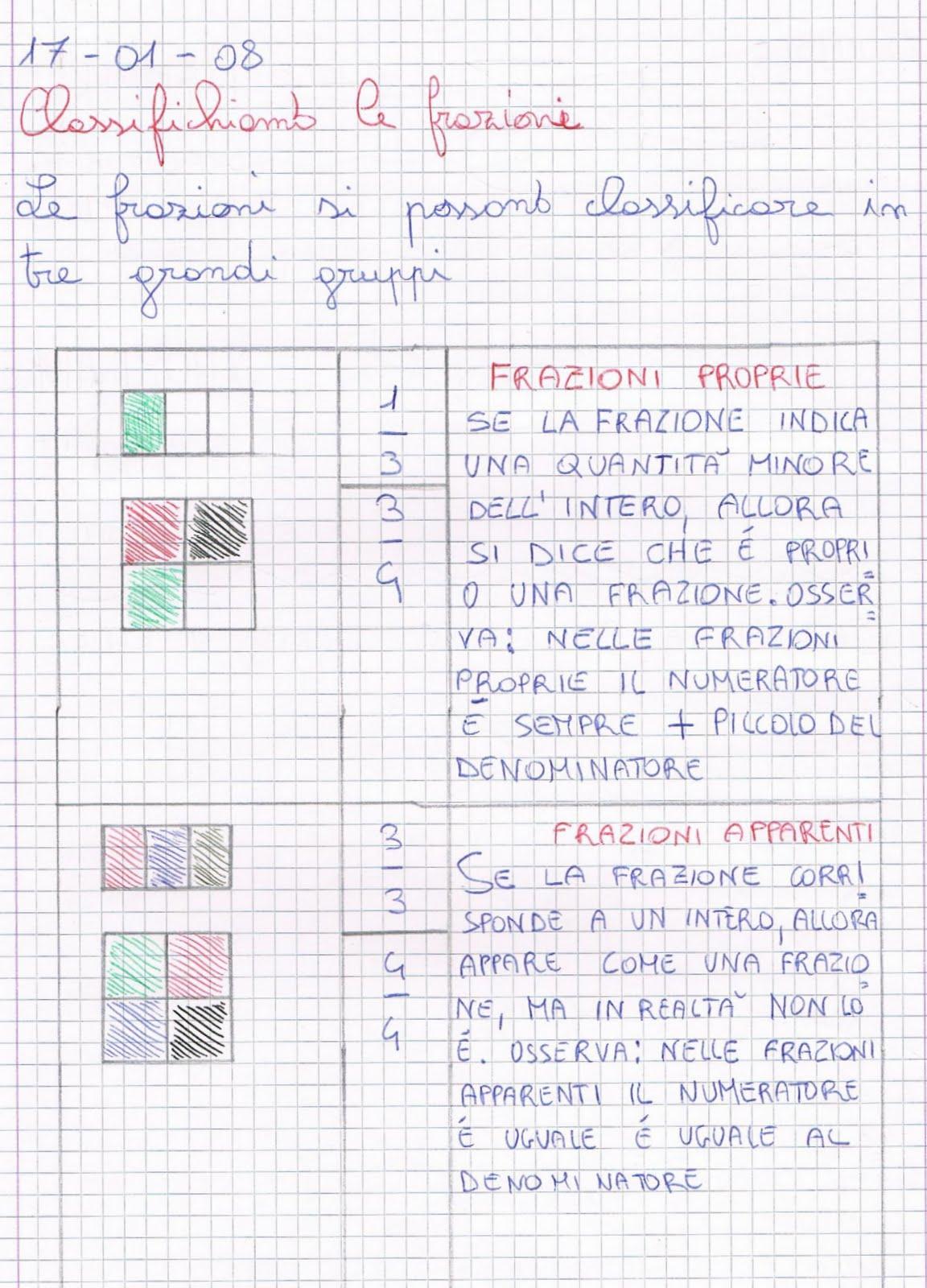 Classifichiamo le frazioni proprie apparenti improprie for Progettare le proprie planimetrie