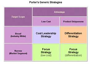study guide generic competitive strategies 1 generic strategy: types of competitive advantage 1  the subject of a conjoint study can be either a physical product or a service, and the market can include .