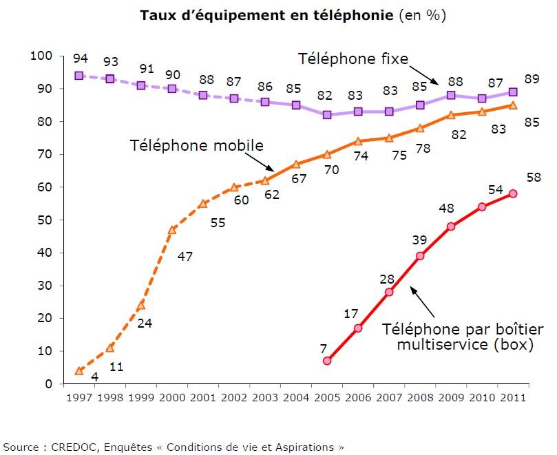 Taux d'équipement en téléphonie (juin 2011)
