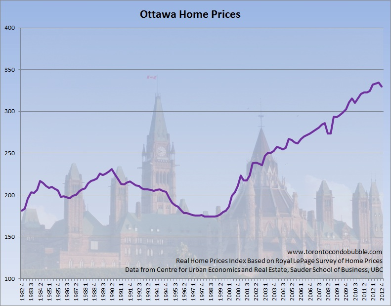 ottawa home prices adjusted for inflation graph