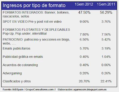 Evolución ingresos por tipo de formato 2011 y 2012 primer semestre