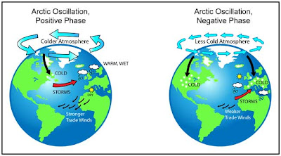 The Weather Centre: Arctic Oscillation 2013-2014 Winter Forecast
