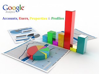 Find Your Wordpress blog Audience - Google analytics Featured Image