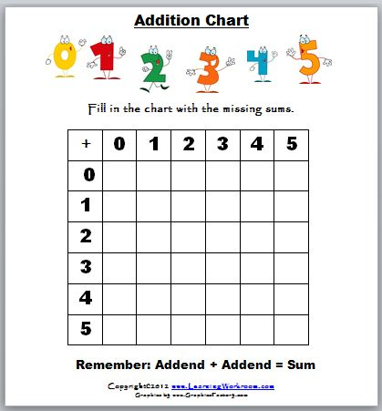 math worksheet : learning ideas  grades k 8 addition charts for kids : Addition Table Worksheets