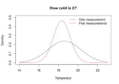 How cold is it? A Bayesian attempt to measure temperature