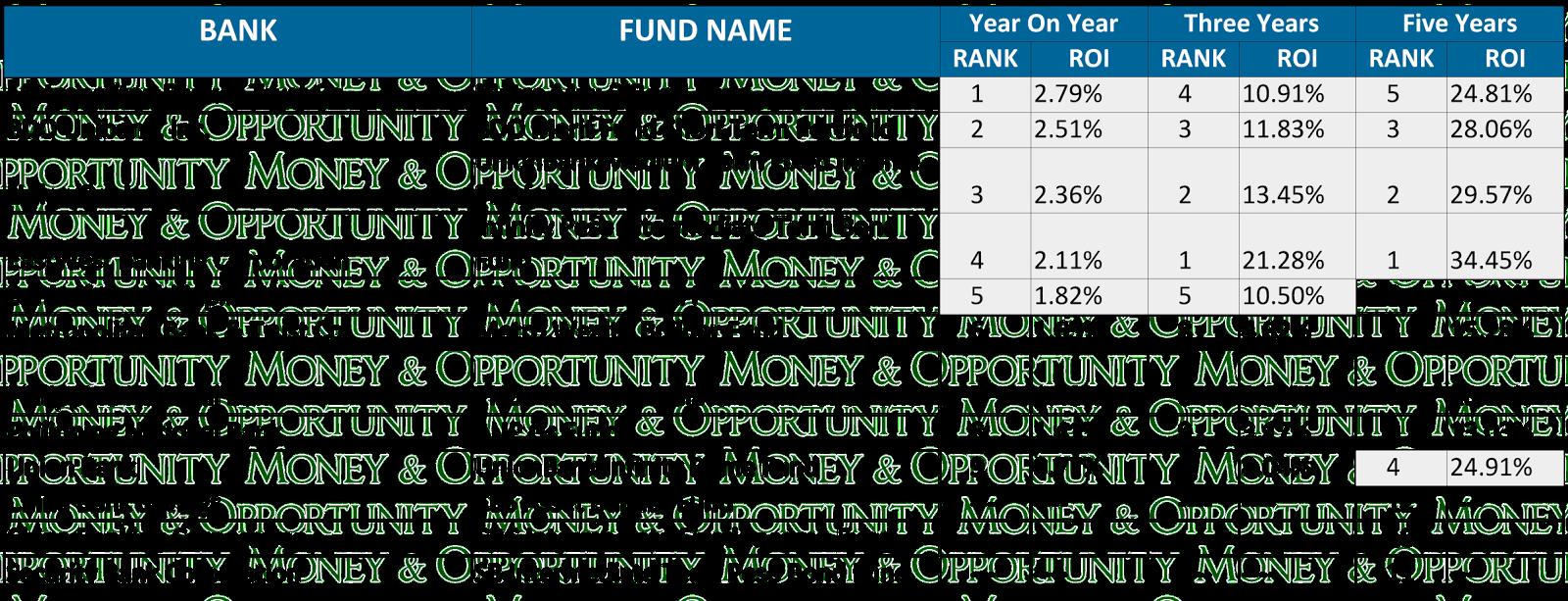 Peso Intermediate Bond UITF
