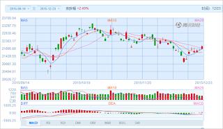 中国株コバンザメ投資 香港ハンセン指数20151223