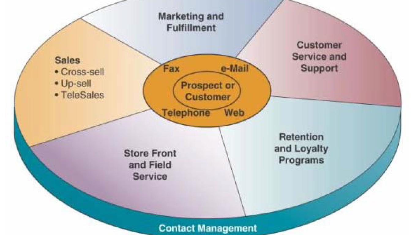 crm in e-business thesis Customer retention in e-commerce business number of pages e-service quality, e-business, table of contents customer relationship management.