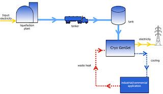 Cryo GenSet