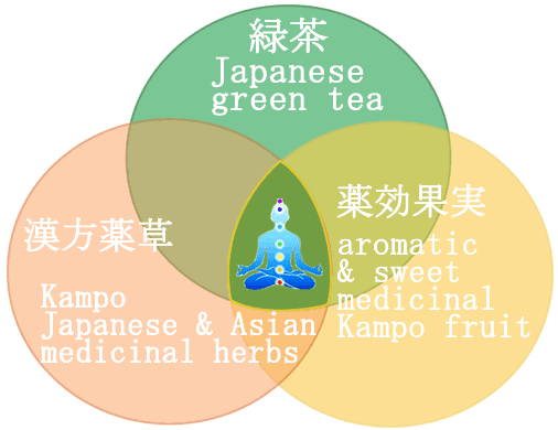 Weight loss green tea Japanese kampo herbal diet loose leaf tea